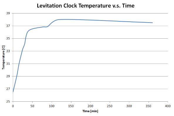 Clock Ambient Temperature