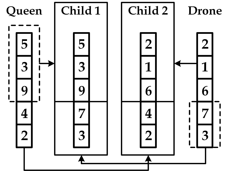 Optimization Algorithms for Circuit Design