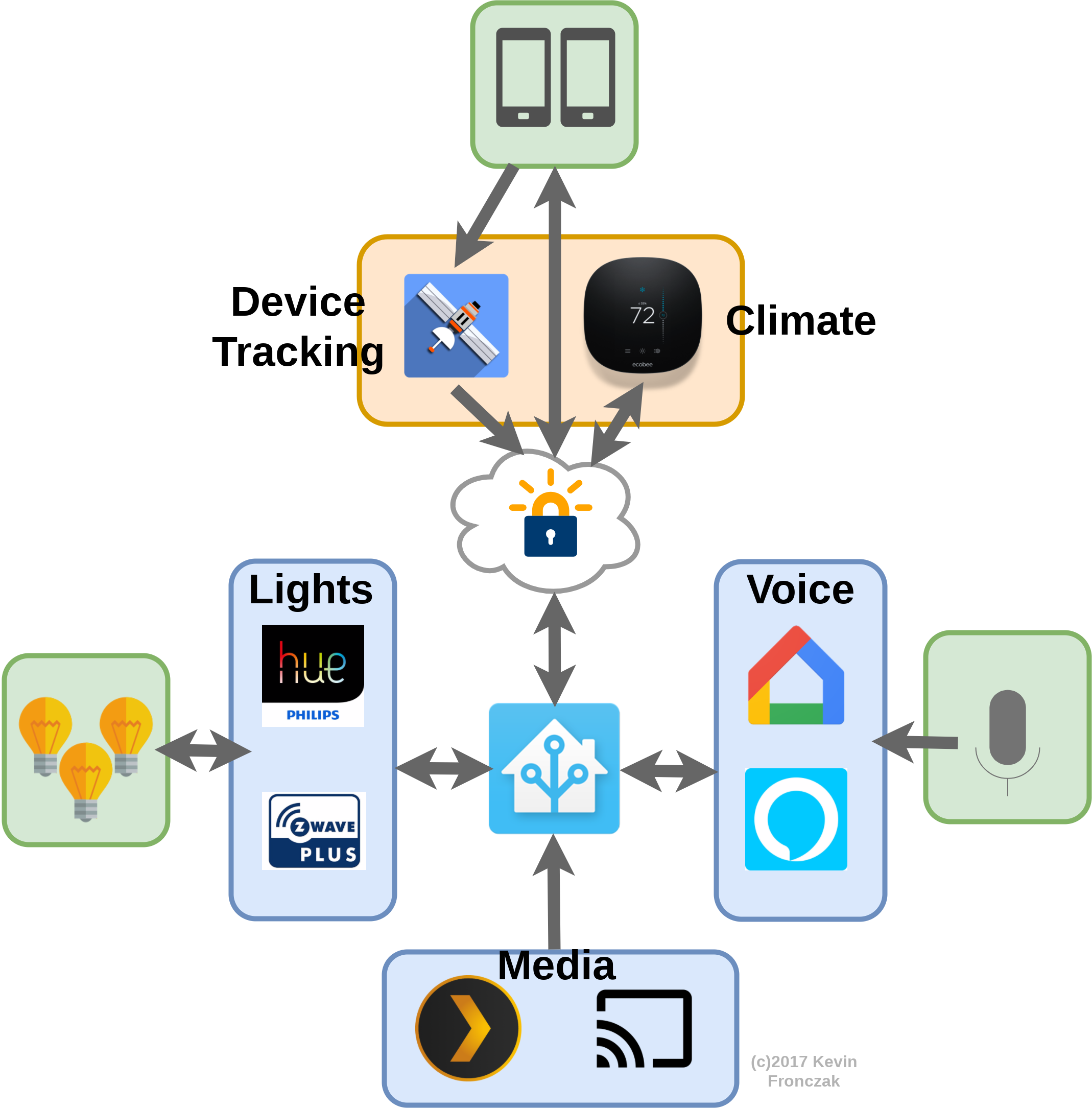 Home Automation with Home Assistant