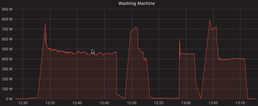 Washing Machine Power