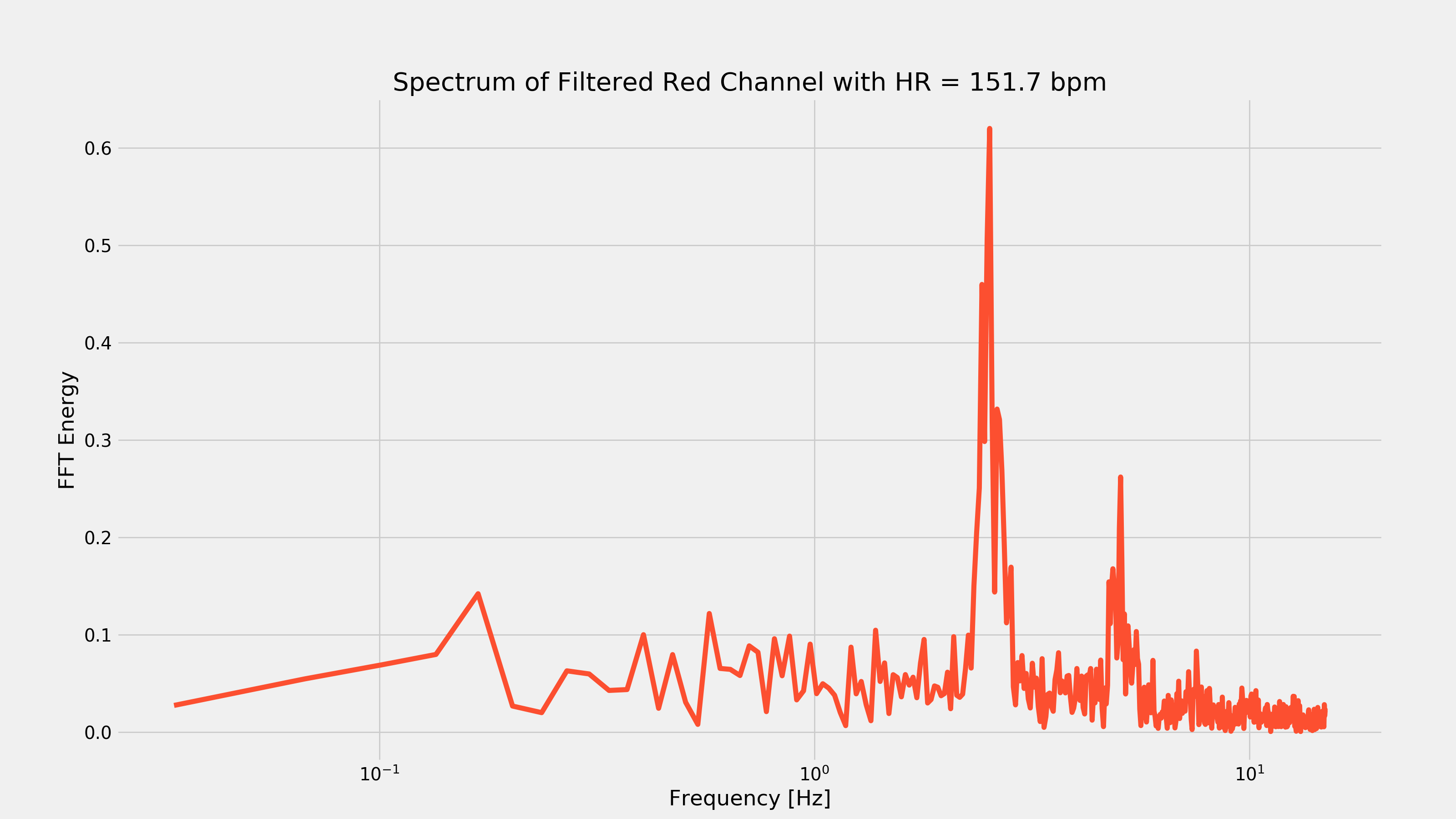 Active Heart Rate FFT
