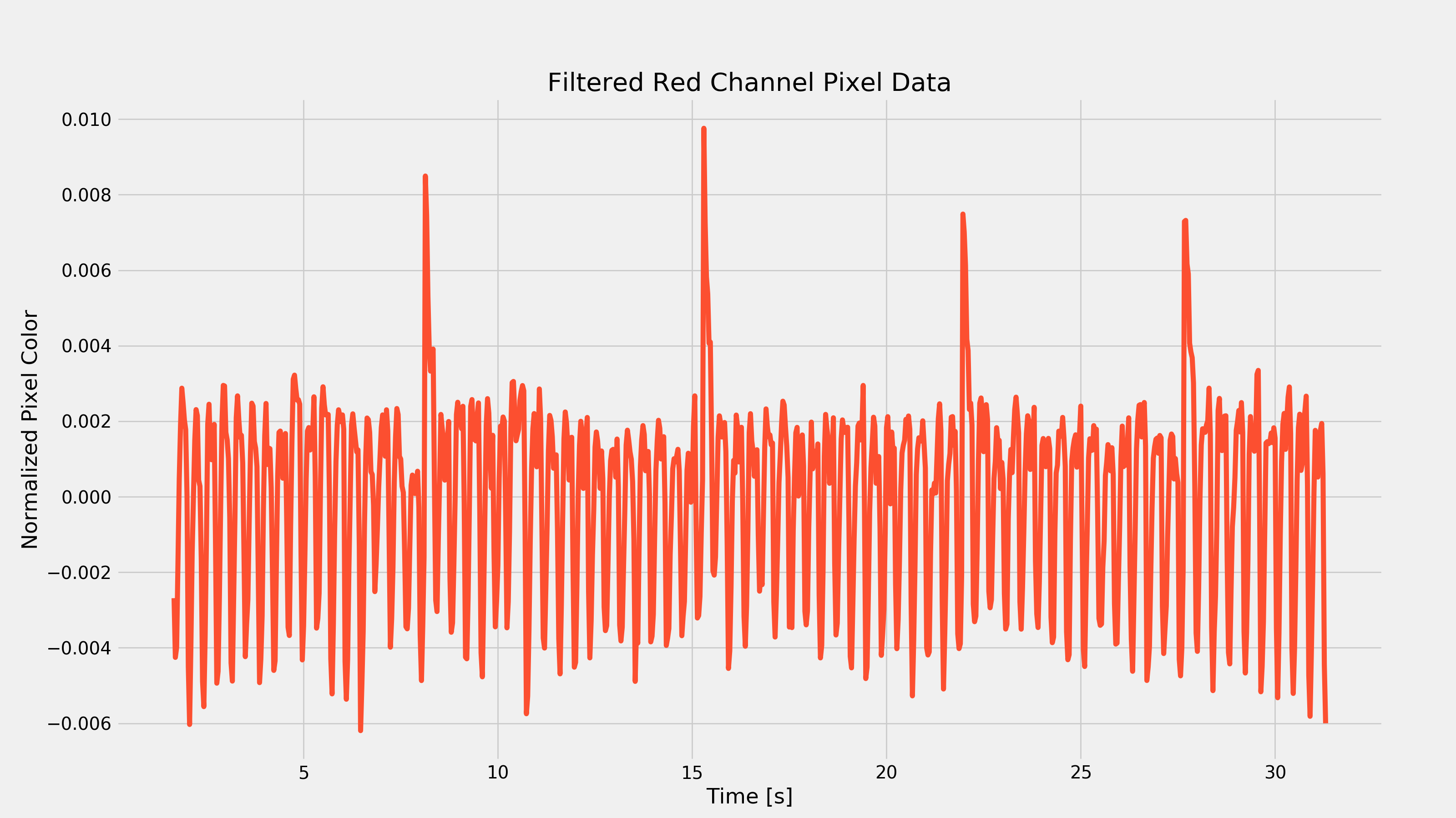 Active Heart Rate Filtered