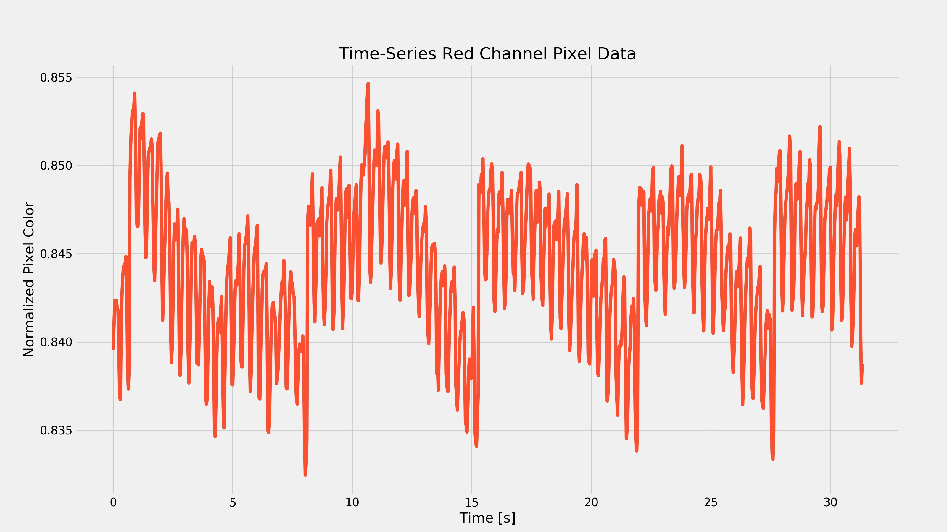 Active Heart Rate in Time