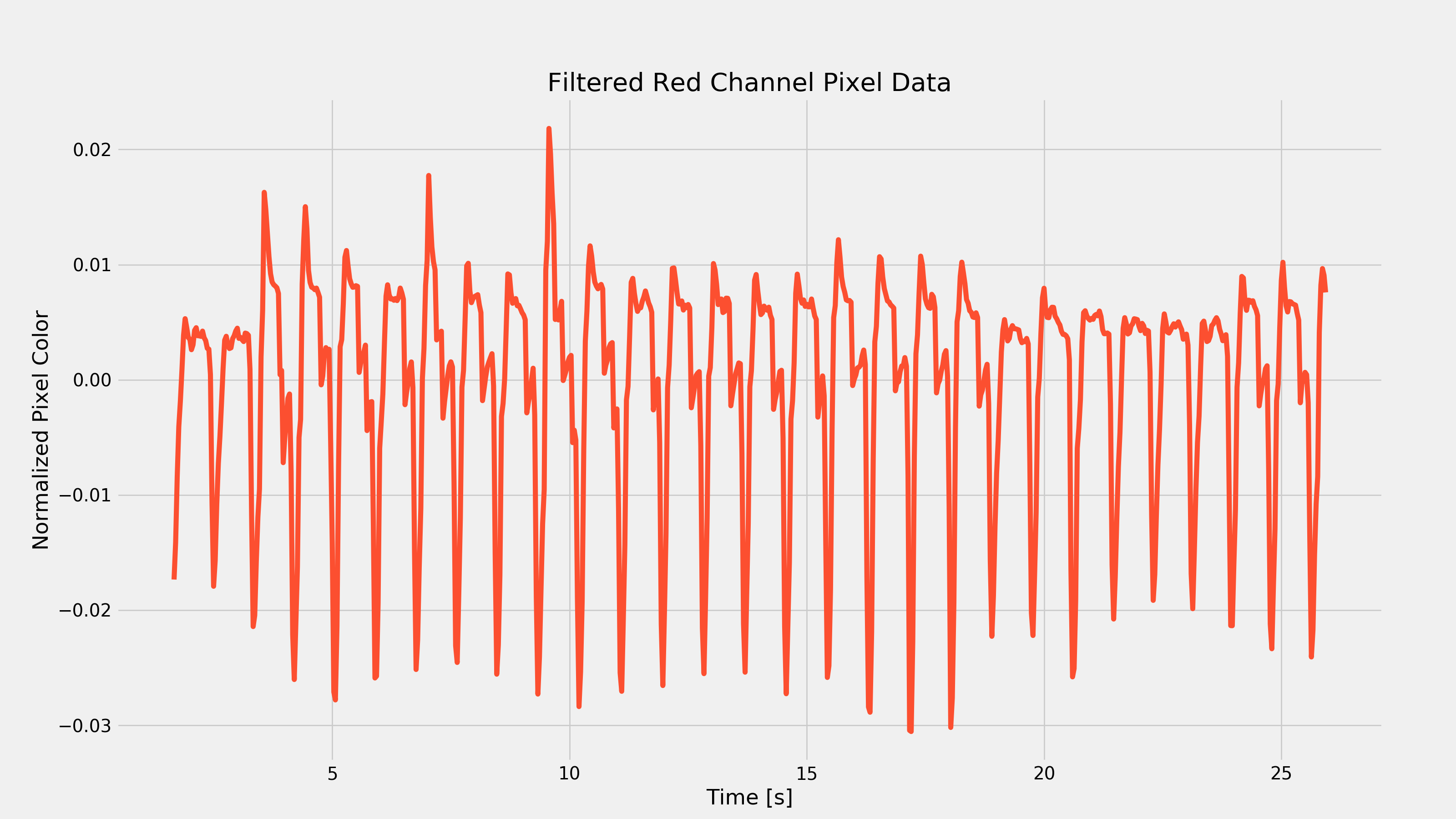Resting Heart Rate Filtered