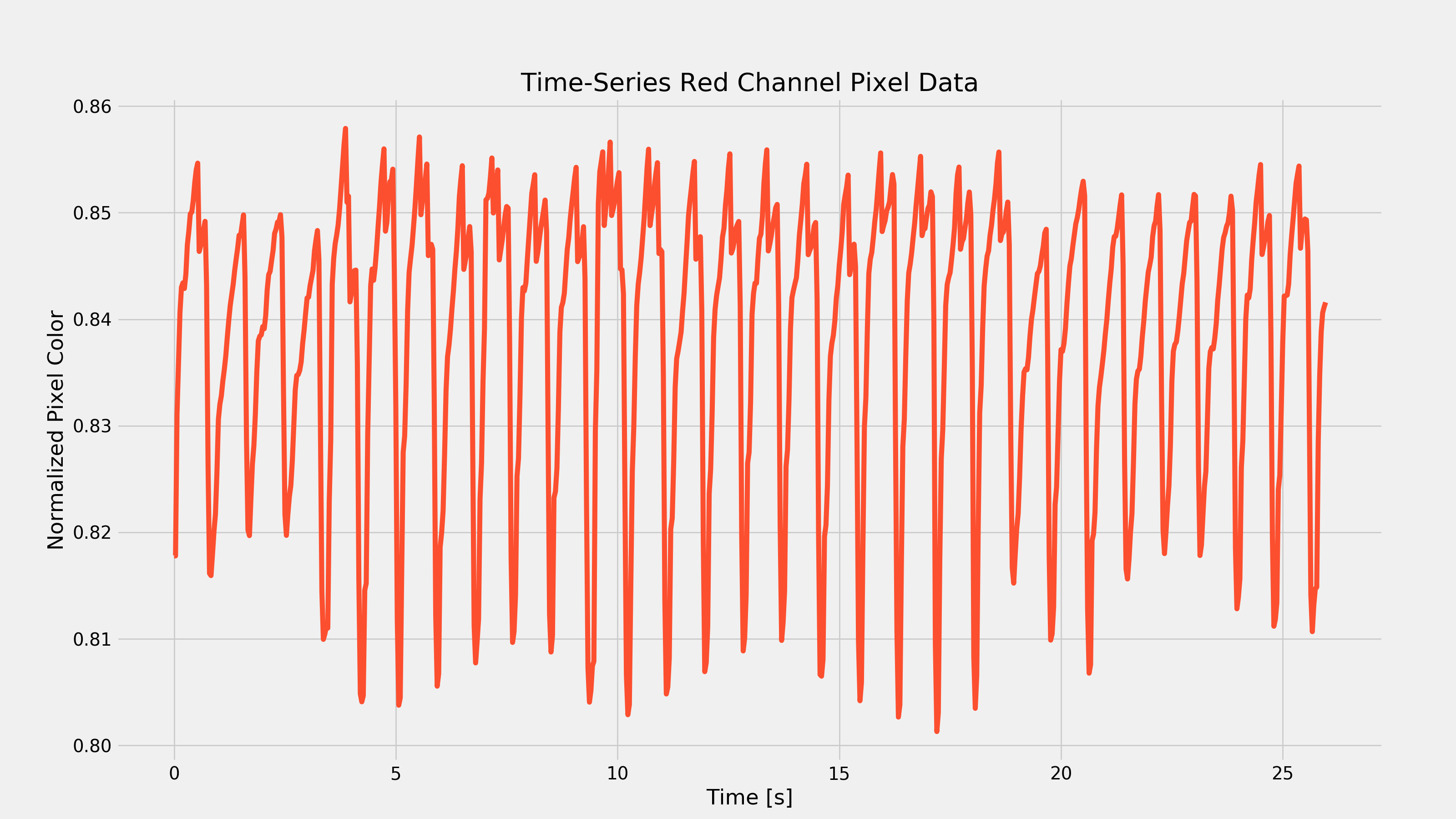 Resting Heart Rate in Time