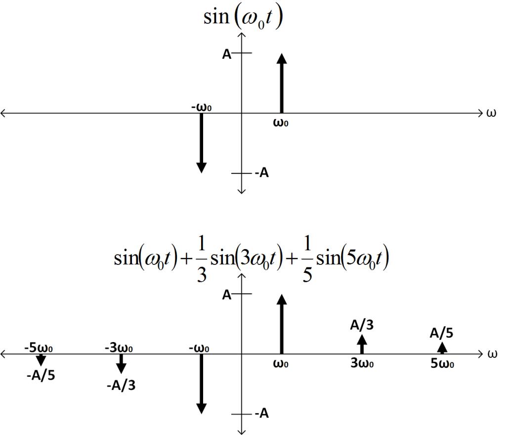 sine_fourier_transform